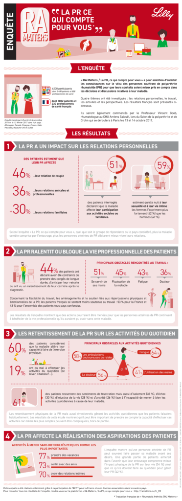 prpa_agence_relations_presse_relations_publics_sante_references_lilly_ra_matters_infographie
